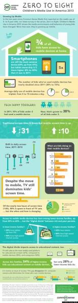 Zero_to_Eight_2013_infographic